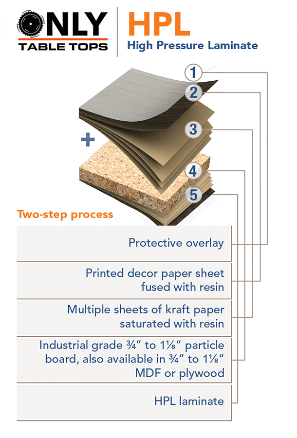 HPL Vs TFL Only Table Tops High Pressure Laminate Explained